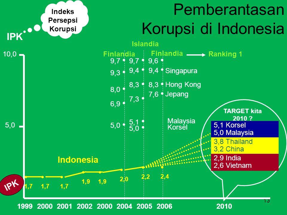 Pemberantasan Korupsi di Indonesia