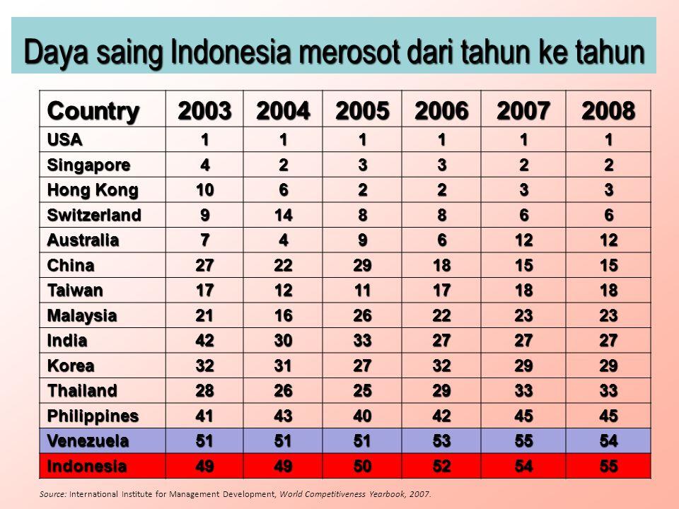 Daya saing Indonesia merosot dari tahun ke tahun