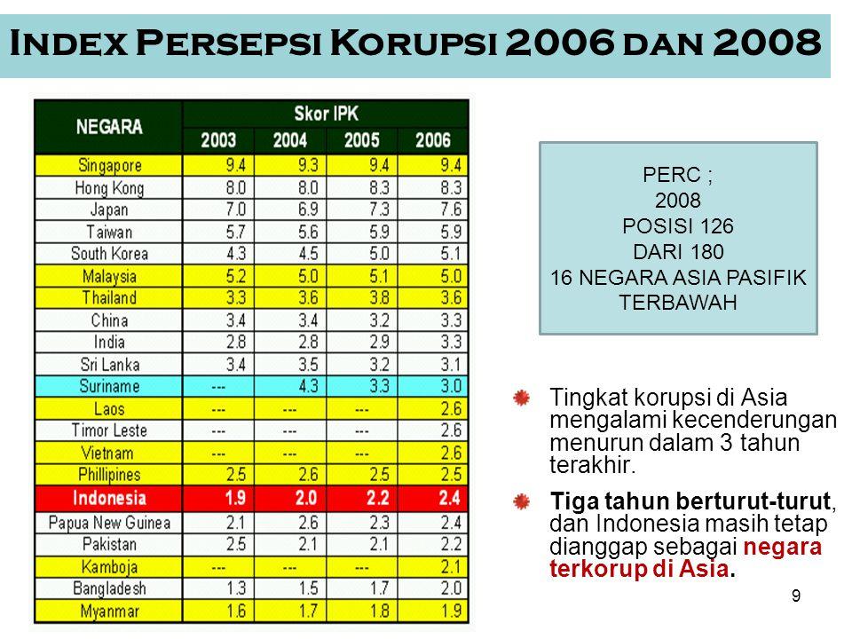 Index Persepsi Korupsi 2006 dan 2008