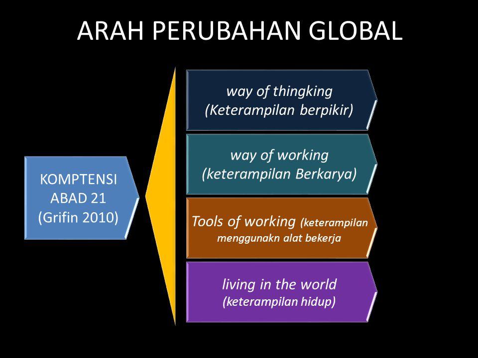 ARAH PERUBAHAN GLOBAL way of thingking (Keterampilan berpikir)
