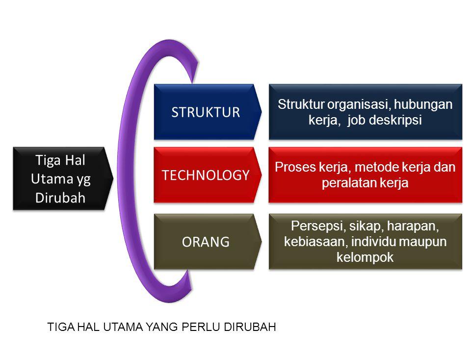 Tiga Hal Utama yg Dirubah TECHNOLOGY