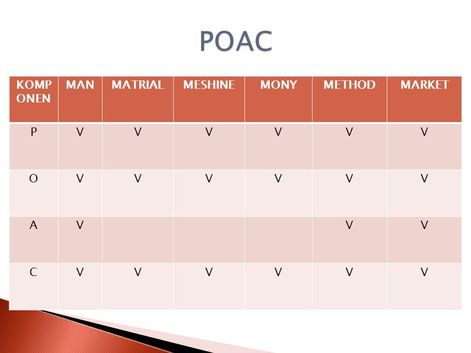 POAC KOMP ONEN MAN MATRIAL MESHINE MONY METHOD MARKET P V O A C