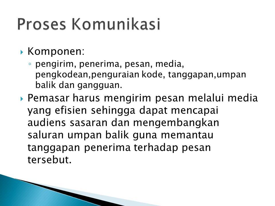 Proses Komunikasi Komponen: