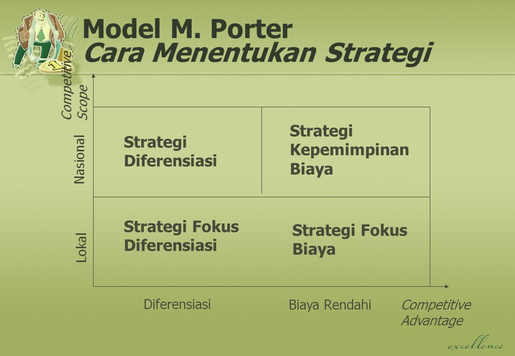 Model M. Porter Cara Menentukan Strategi