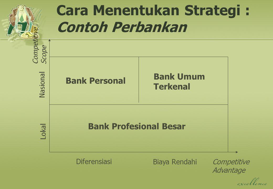 Cara Menentukan Strategi : Contoh Perbankan