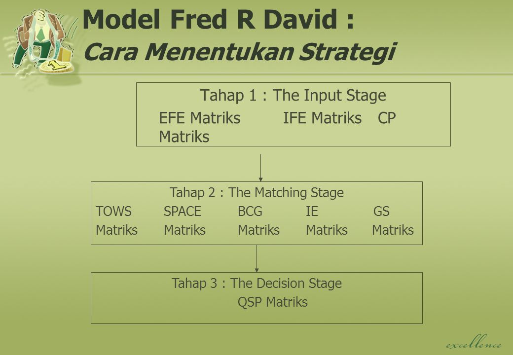 Model Fred R David : Cara Menentukan Strategi