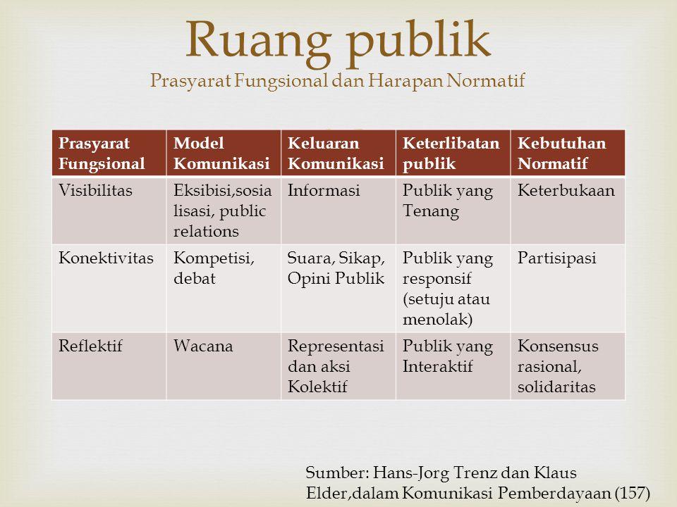 Ruang publik Prasyarat Fungsional dan Harapan Normatif