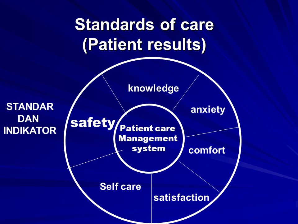 Standards of care (Patient results)