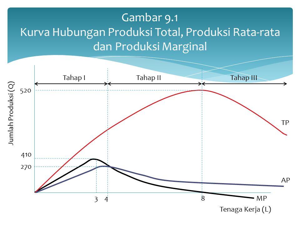 Gambar 9.1 Kurva Hubungan Produksi Total, Produksi Rata-rata dan Produksi Marginal