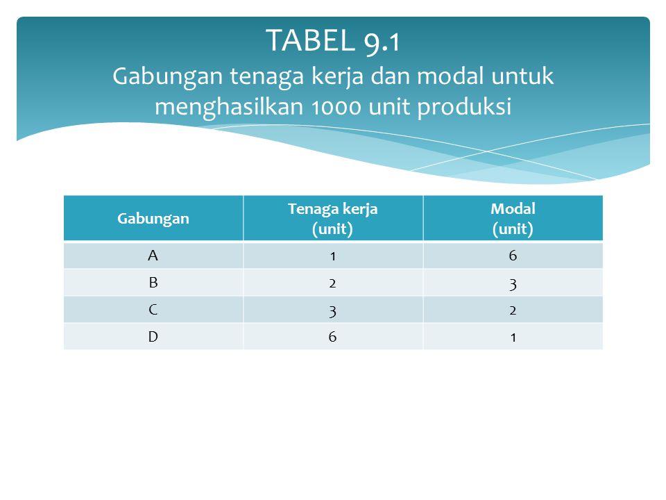 TABEL 9.1 Gabungan tenaga kerja dan modal untuk menghasilkan 1000 unit produksi