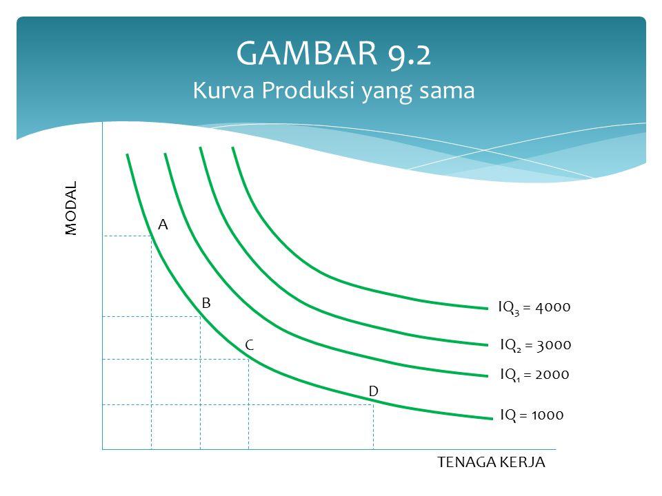 GAMBAR 9.2 Kurva Produksi yang sama