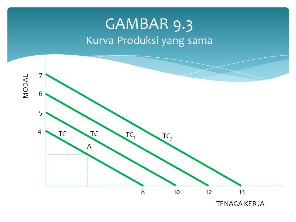 GAMBAR 9.3 Kurva Produksi yang sama
