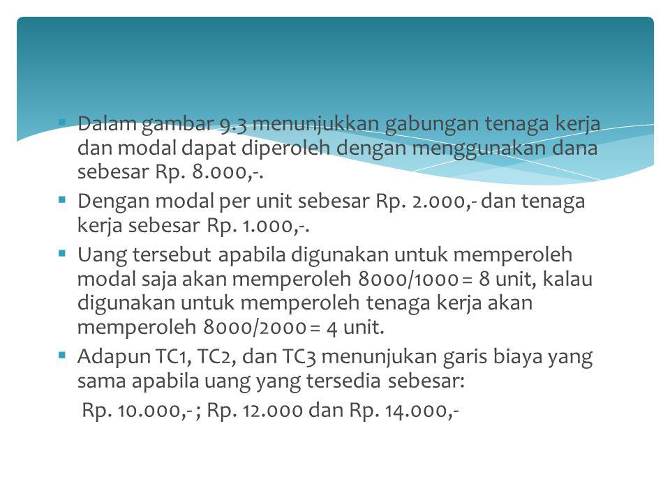 Dalam gambar 9.3 menunjukkan gabungan tenaga kerja dan modal dapat diperoleh dengan menggunakan dana sebesar Rp. 8.000,-.