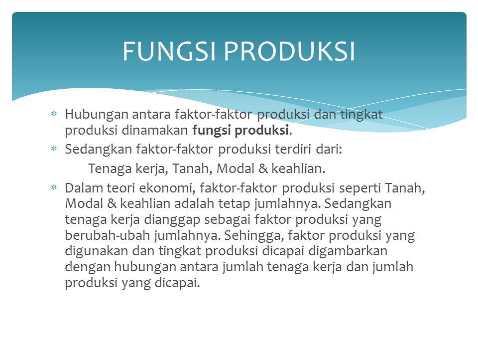 FUNGSI PRODUKSI Hubungan antara faktor-faktor produksi dan tingkat produksi dinamakan fungsi produksi.