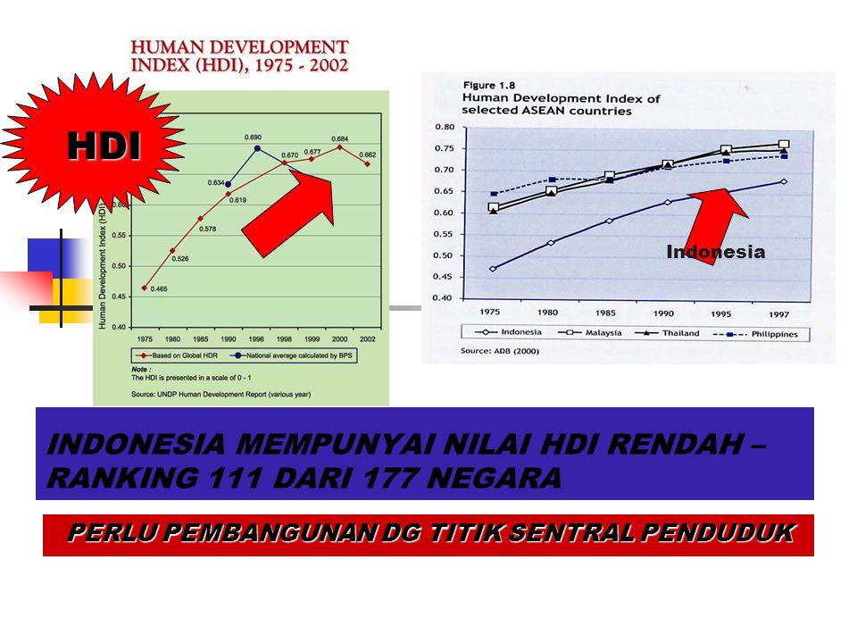 INDONESIA MEMPUNYAI NILAI HDI RENDAH – RANKING 111 DARI 177 NEGARA