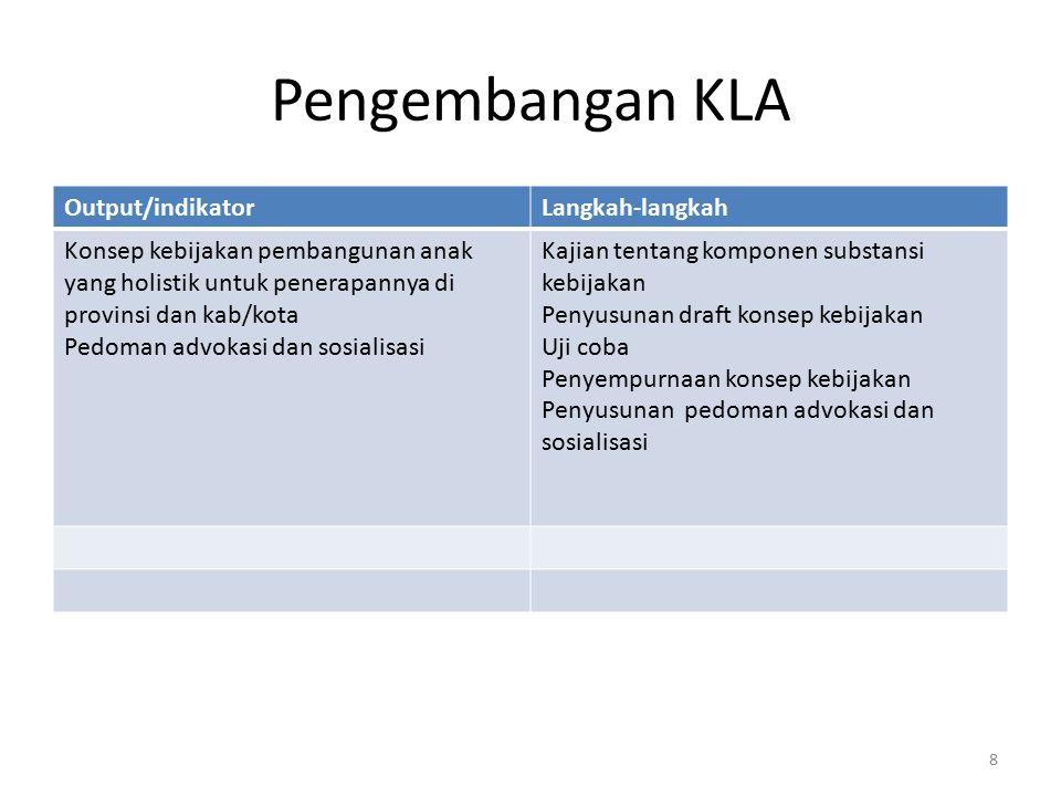 Pengembangan KLA Output/indikator Langkah-langkah