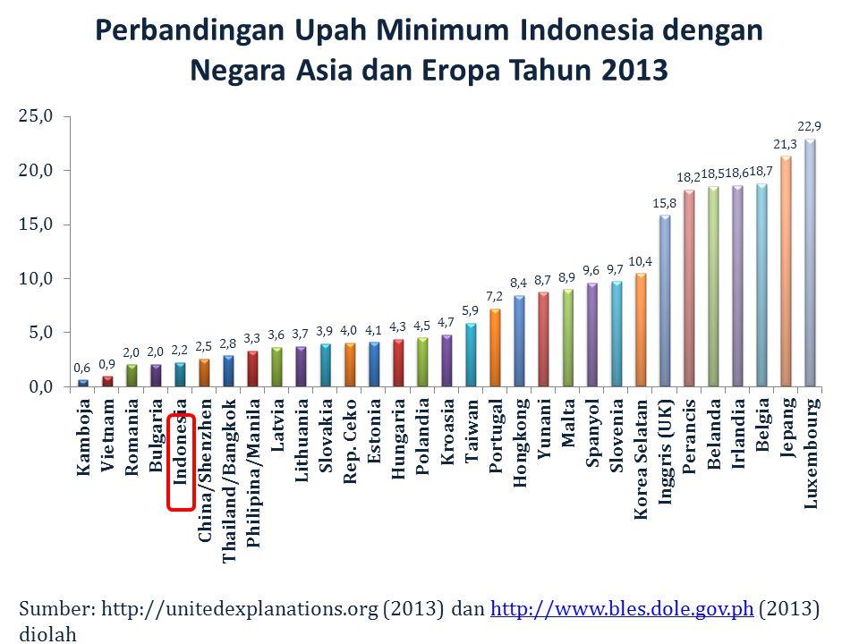 Perbandingan Upah Minimum Indonesia dengan Negara Asia dan Eropa Tahun 2013