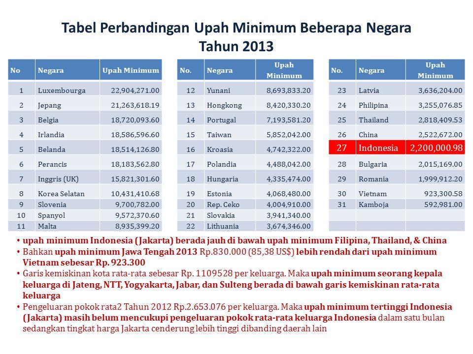 Tabel Perbandingan Upah Minimum Beberapa Negara Tahun 2013
