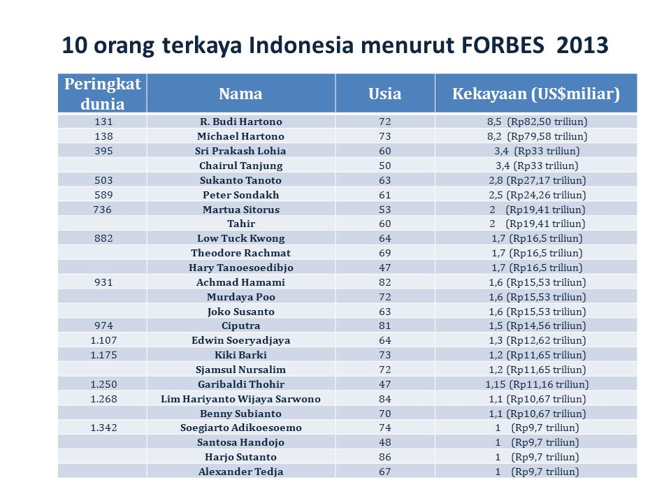 10 orang terkaya Indonesia menurut FORBES 2013
