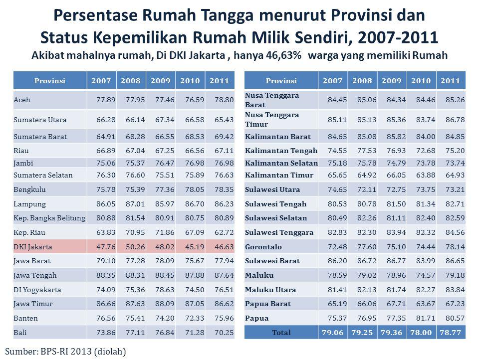 Persentase Rumah Tangga menurut Provinsi dan Status Kepemilikan Rumah Milik Sendiri, 2007-2011 Akibat mahalnya rumah, Di DKI Jakarta , hanya 46,63% warga yang memiliki Rumah