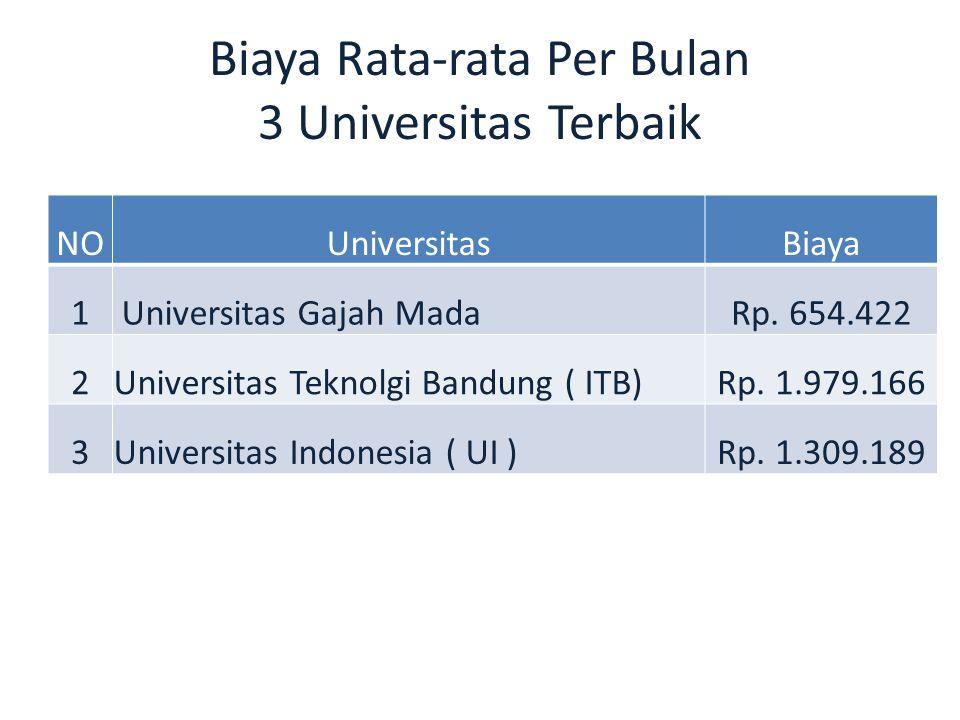 Biaya Rata-rata Per Bulan 3 Universitas Terbaik