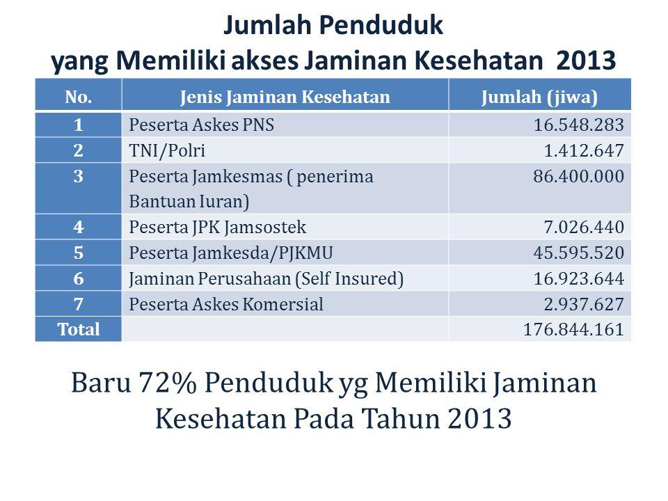 Jumlah Penduduk yang Memiliki akses Jaminan Kesehatan 2013