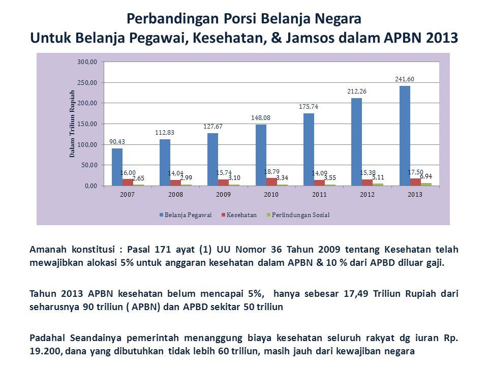 Perbandingan Porsi Belanja Negara Untuk Belanja Pegawai, Kesehatan, & Jamsos dalam APBN 2013