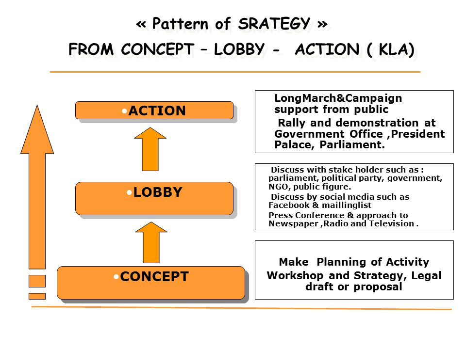 « Pattern of SRATEGY » FROM CONCEPT – LOBBY - ACTION ( KLA)
