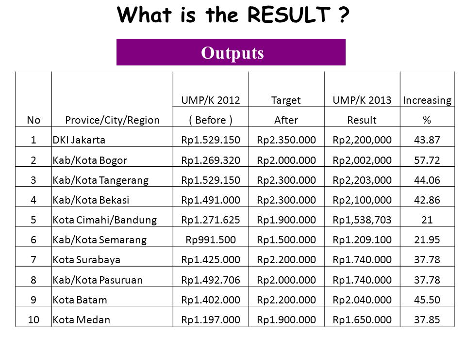 What is the RESULT Outputs No Provice/City/Region UMP/K 2012 Target