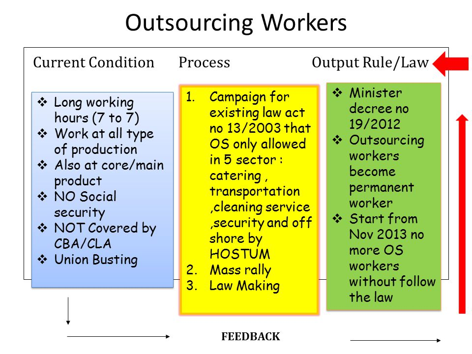 Outsourcing Workers Current Condition Process Output Rule/Law