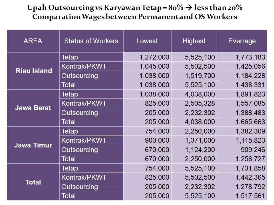 Upah Outsourcing vs Karyawan Tetap = 80%  less than 20% Comparation Wages between Permanent and OS Workers