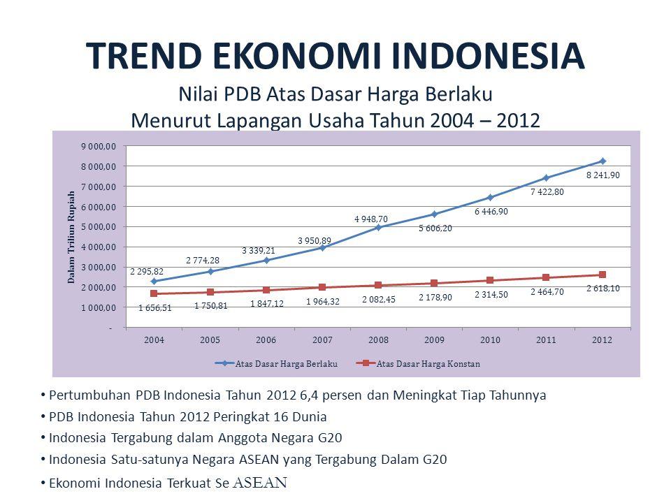 TREND EKONOMI INDONESIA Nilai PDB Atas Dasar Harga Berlaku Menurut Lapangan Usaha Tahun 2004 – 2012