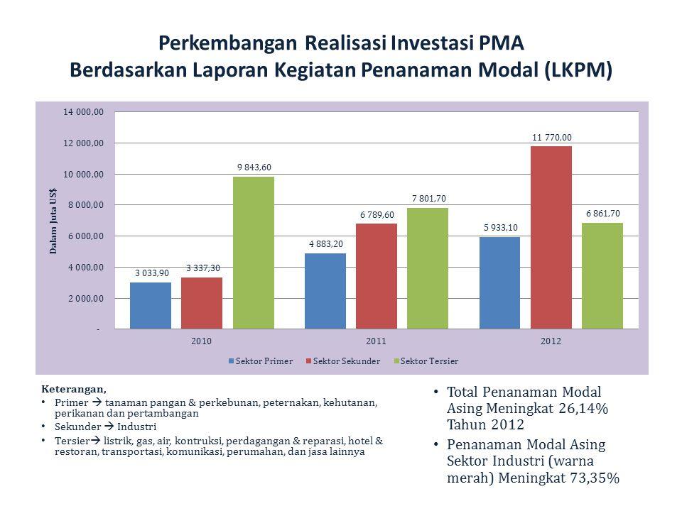 Perkembangan Realisasi Investasi PMA Berdasarkan Laporan Kegiatan Penanaman Modal (LKPM)