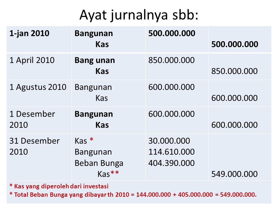 Ayat jurnalnya sbb: 1-jan 2010 Bangunan Kas 500.000.000 1 April 2010
