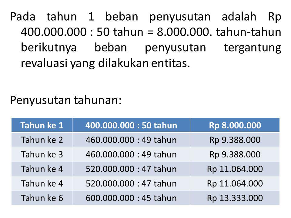 Pada tahun 1 beban penyusutan adalah Rp 400. 000. 000 : 50 tahun = 8