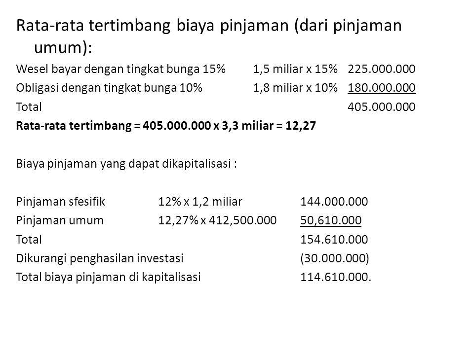 Rata-rata tertimbang biaya pinjaman (dari pinjaman umum):