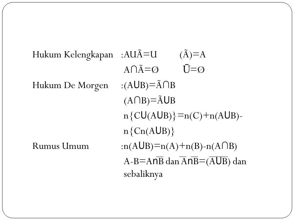 Hukum Kelengkapan :AUÃ=U (Ã)=A :A∩Ã=Ø (Ū=Ø Hukum De Morgen :(AUB)=Ã∩B :(A∩B)=ÃUB :n{CU(AUB)}=n(C)+n(AUB)- :n{Cn(AUB)} Rumus Umum :n(AUB)=n(A)+n(B)-n(A∩B) :A-B=AnB dan AnB=(AUB) dan :sebaliknya