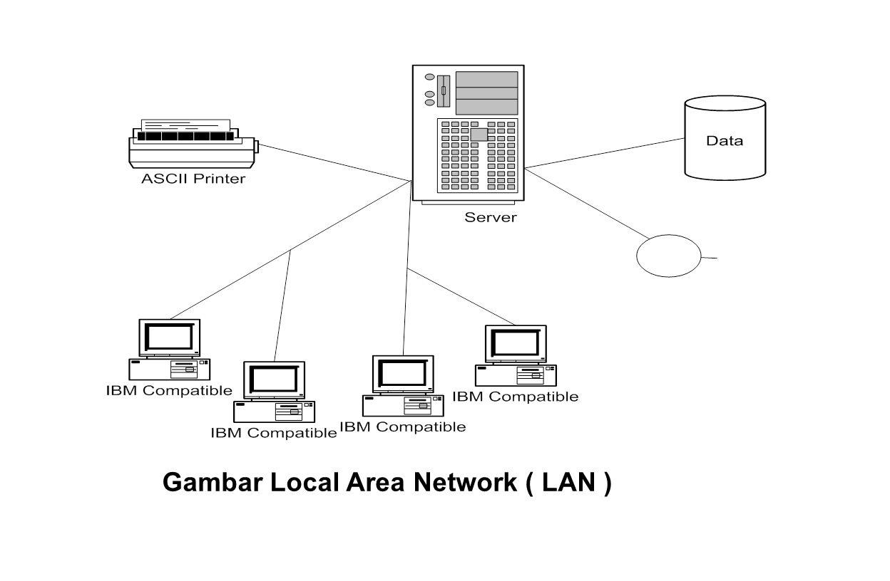 Gambar Local Area Network ( LAN )