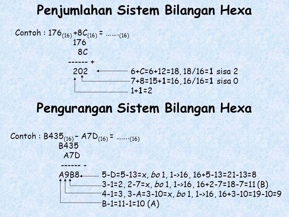 Penjumlahan Sistem Bilangan Hexa