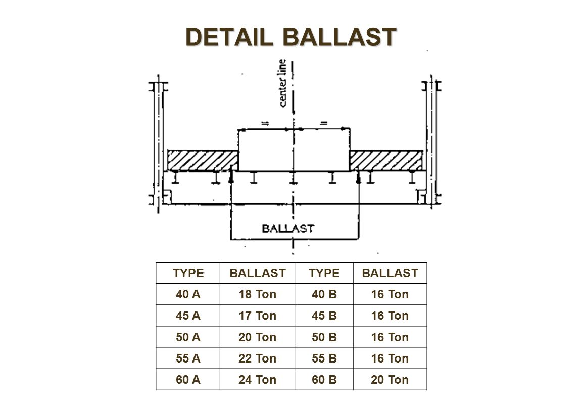 DETAIL BALLAST TYPE BALLAST 40 A 18 Ton 40 B 16 Ton 45 A 17 Ton 45 B
