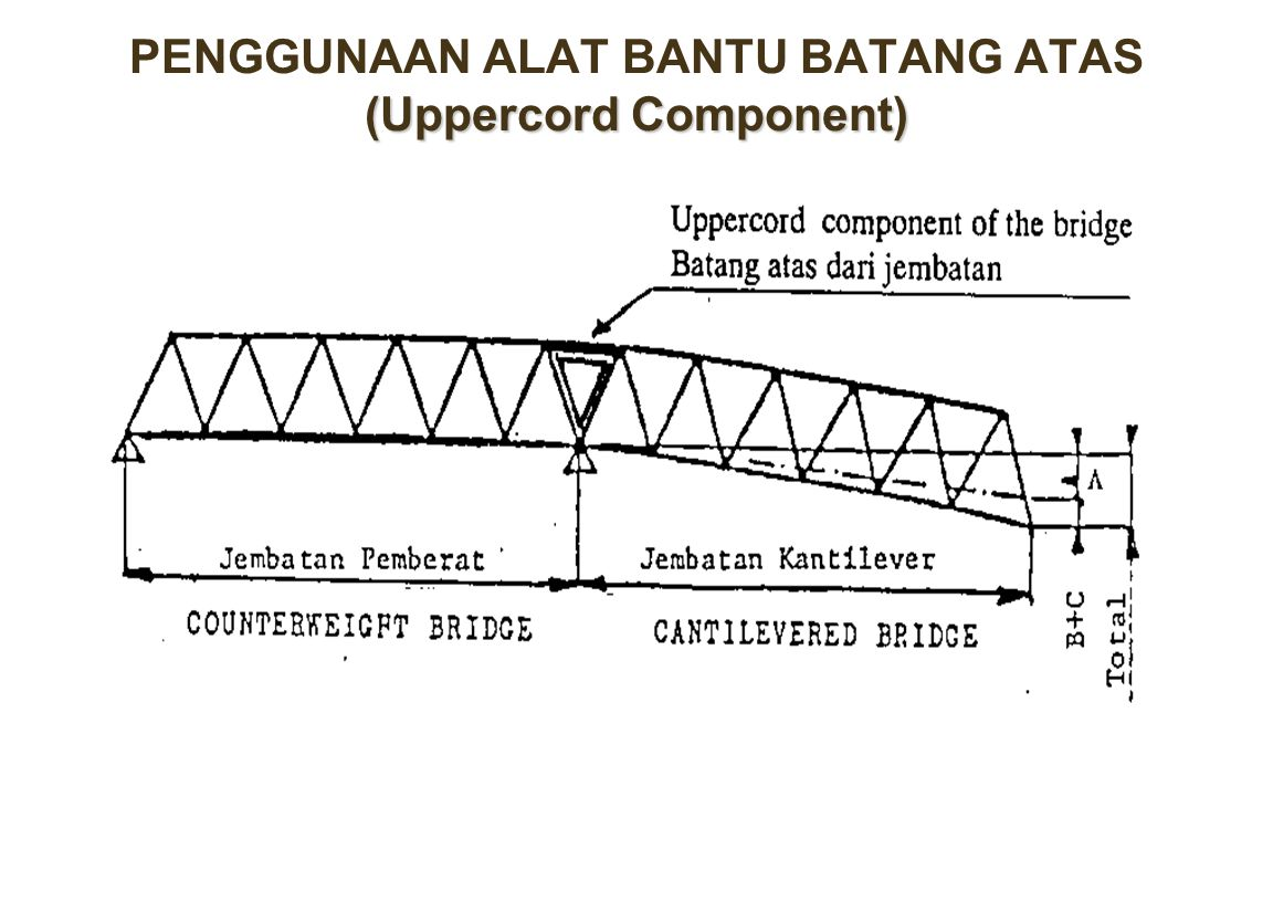 PENGGUNAAN ALAT BANTU BATANG ATAS (Uppercord Component)