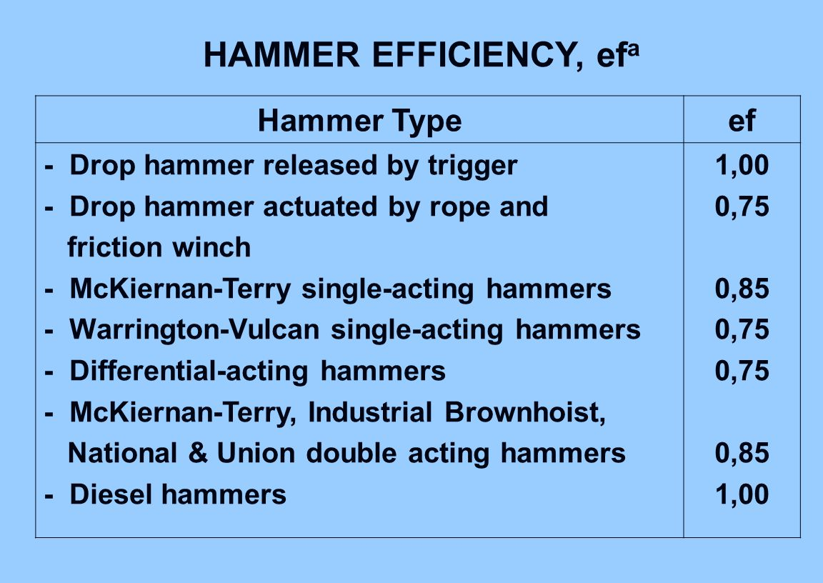 HAMMER EFFICIENCY, efa Hammer Type ef
