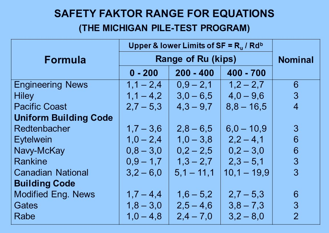 SAFETY FAKTOR RANGE FOR EQUATIONS Formula