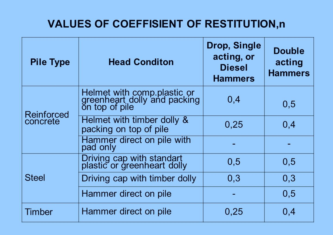 VALUES OF COEFFISIENT OF RESTITUTION,n