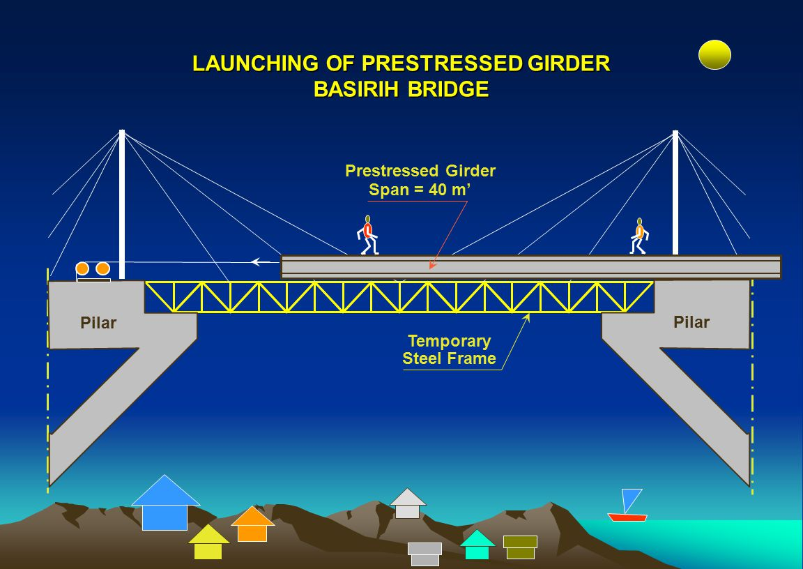 LAUNCHING OF PRESTRESSED GIRDER BASIRIH BRIDGE
