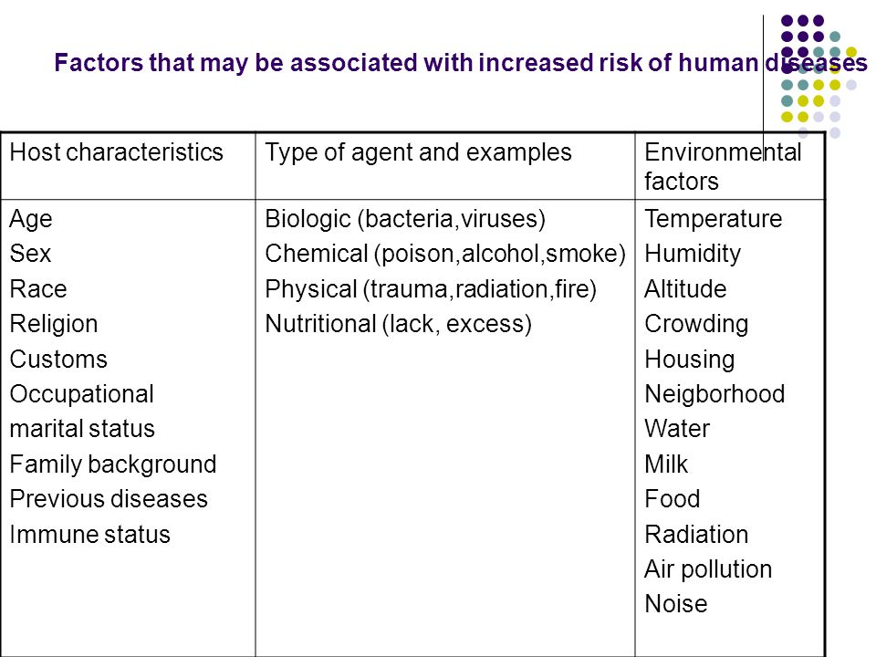 Factors that may be associated with increased risk of human diseases