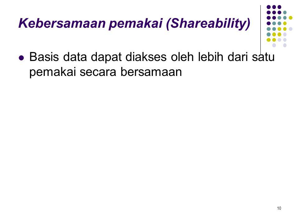 Kebersamaan pemakai (Shareability)