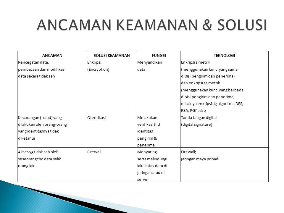 ANCAMAN KEAMANAN & SOLUSI