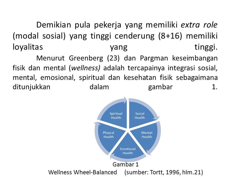 Wellness Wheel-Balanced (sumber: Tortt, 1996, hlm.21)
