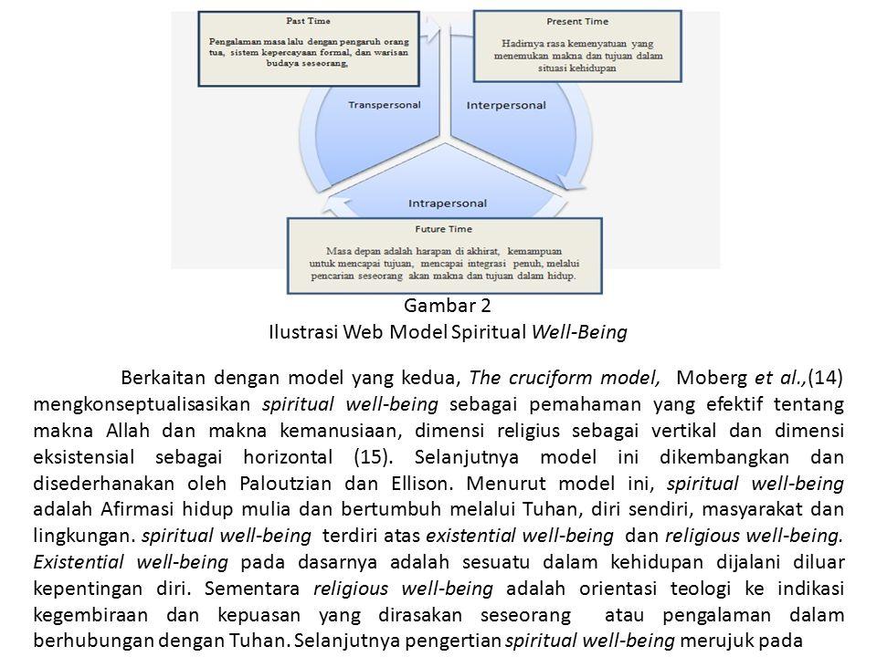 Ilustrasi Web Model Spiritual Well-Being
